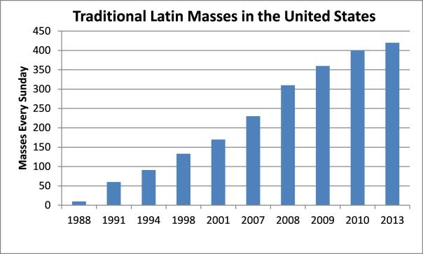 Latin Masses-growth